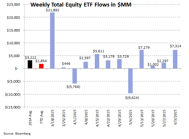 ICI Fund Flow Survey | 2015 Domestic Equity Flows - The Biggest Loser - ICI 7