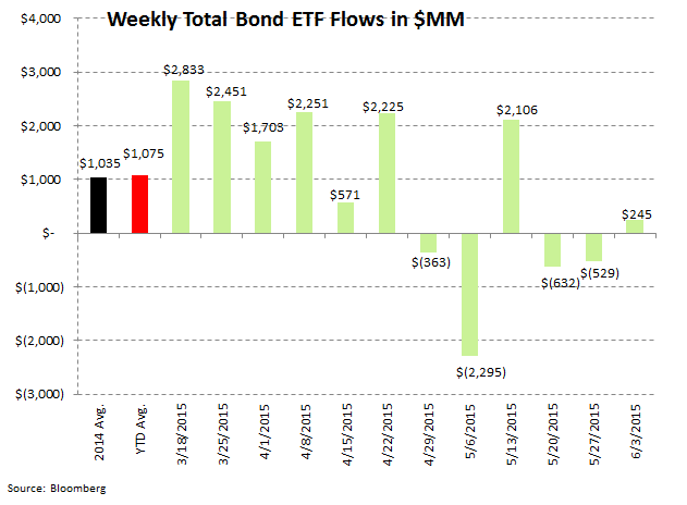 ICI Fund Flow Survey | 2015 Domestic Equity Flows - The Biggest Loser - ICI 8