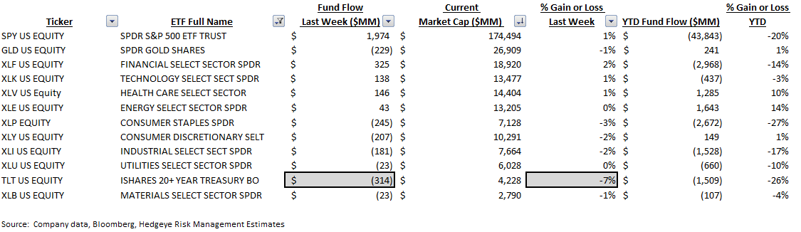 ICI Fund Flow Survey | 2015 Domestic Equity Flows - The Biggest Loser - ICI 9