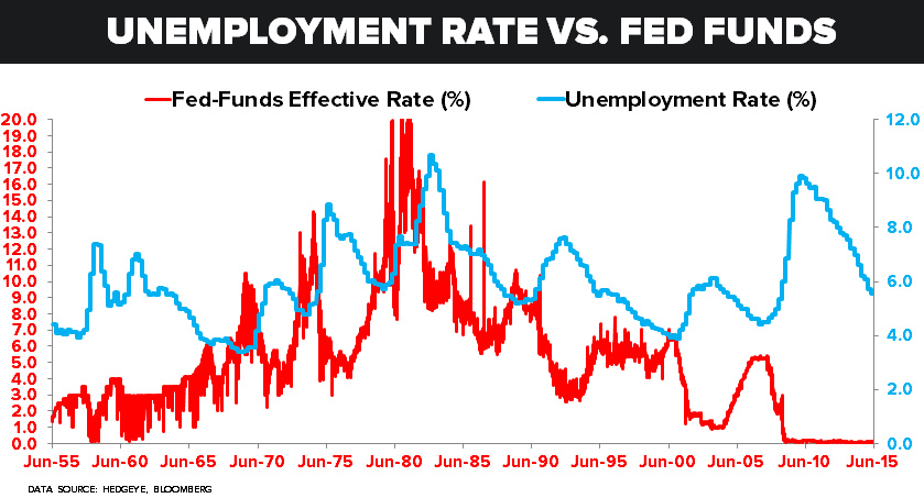 CHART OF THE DAY: Fed Funds Rate vs Unemployment Rate (Since the 1950s)   - z 06.16.15 chart