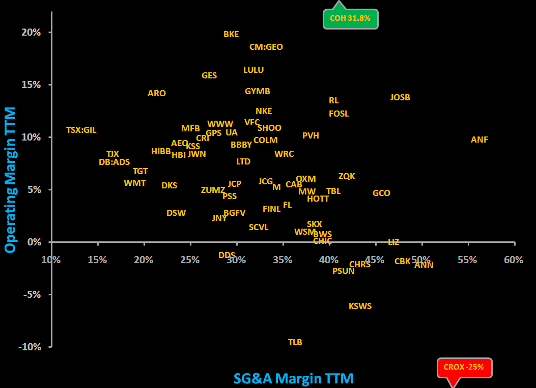 Retail First Look: 6/30/09 - Op Margin SG A Margin Chart Q1 09