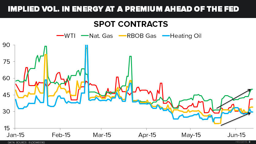 CHART OF THE DAY: Commodity Price Volatility Cometh? - z Implied in energy