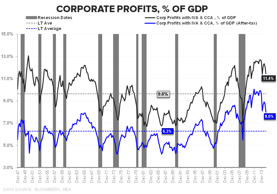 Nickels & Steamrollers | Is the Profit Cycle Past Peak? - Corporate Profits NIPA