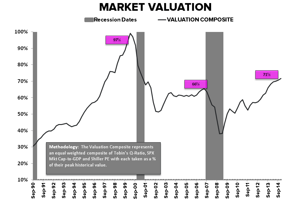 Nickels & Steamrollers | Is the Profit Cycle Past Peak? - Valuation Composite