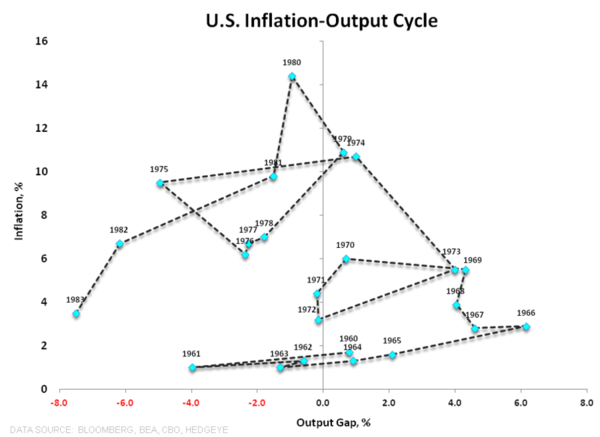 Nickels & Steamrollers | Is the Profit Cycle Past Peak? - z Drake ... Inflation Output Loop