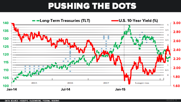 CHART OF THE DAY: Pushing the #Dots | $TLT - z 06.18.15 chart