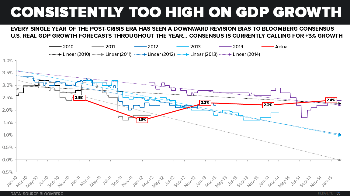 "CHART OF THE DAY: (Woeful) Establishment ""Blue-Chip"" Growth Forecasts - z 06.19.15 chart"