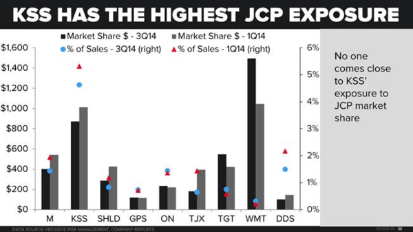 Retail Callouts (6/19): RH - Convert Priced, KSS, JCP, M, JWN - Dept. Store Online Traffic  - 6 19 chart2