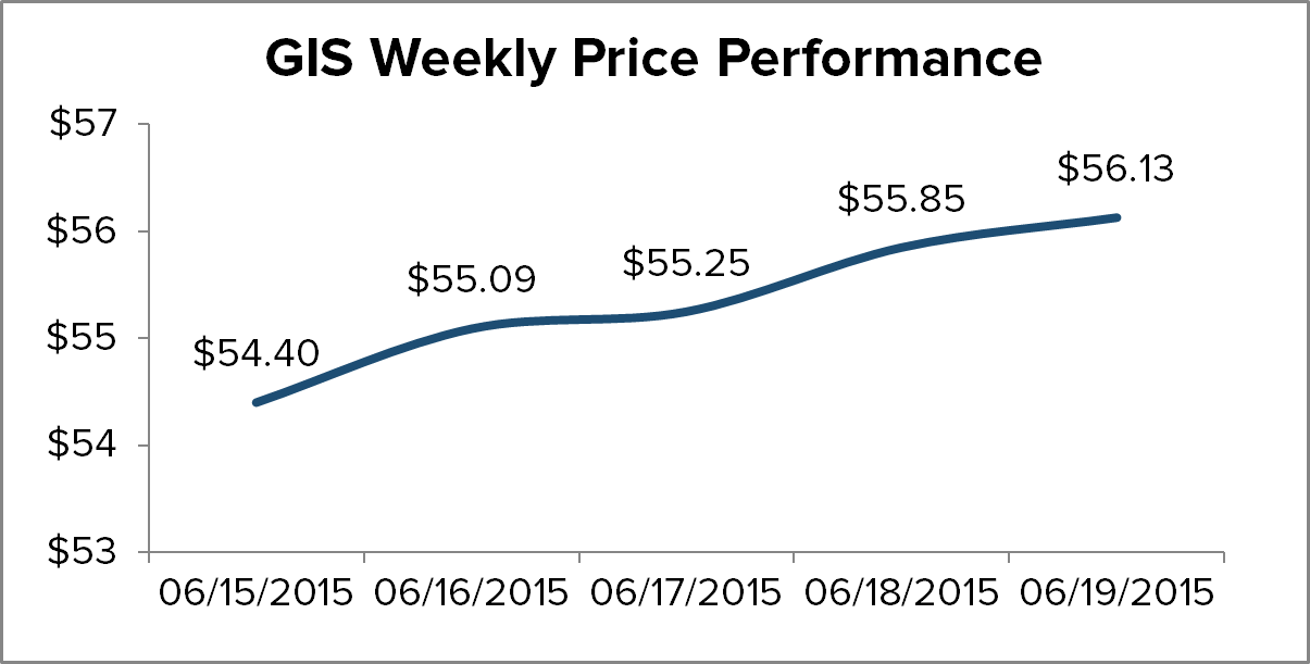 THE WEEK IN REVIEW - GIS Chart 1