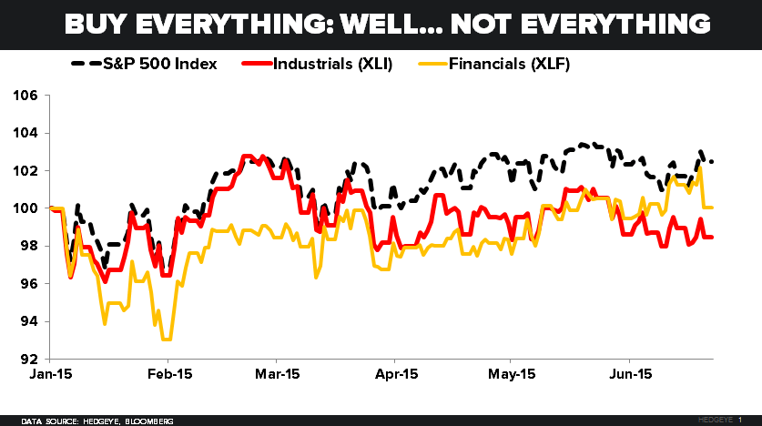 CHART OF THE DAY: Buy Everything! (Well, Not Everything) - z 06.22.15 chart