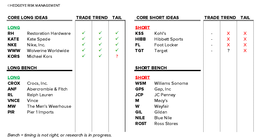 Retail Callouts (6/22): UA - Just #Winning,  Hedgeye Retail Ideas List - 6 22 chart2
