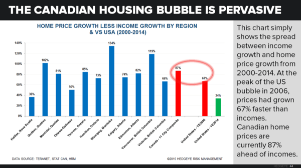 CHART OF THE DAY: The Canadian Housing Bubble - COD