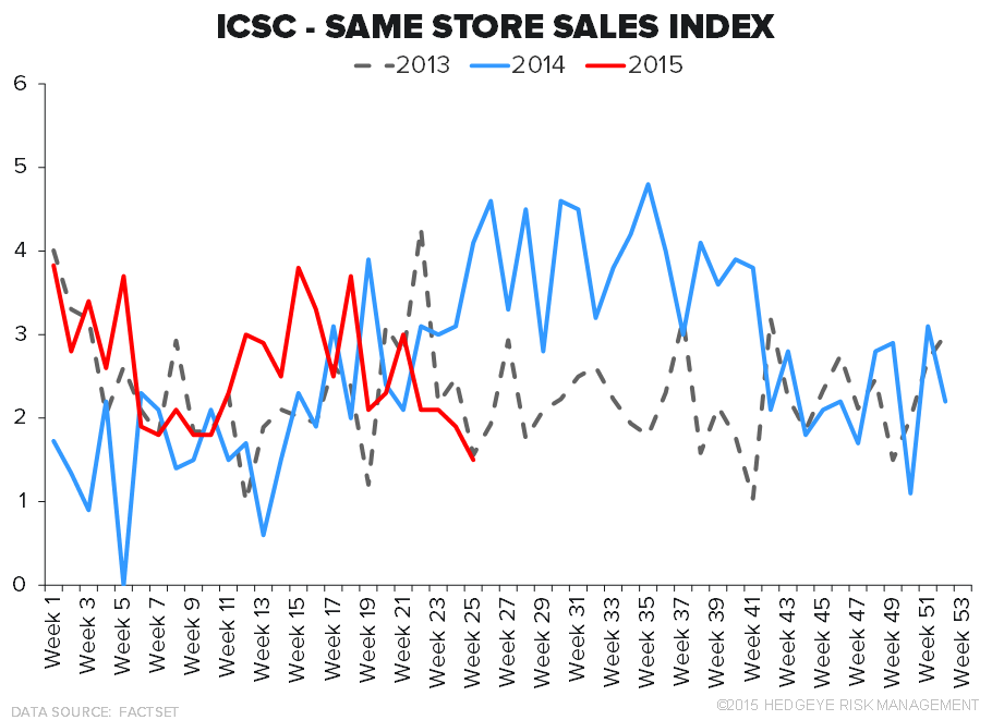 Retail Callouts (6/23): MSO/SQBG Deal,  Chain Store Sales Decelerating - 6 23 chart1