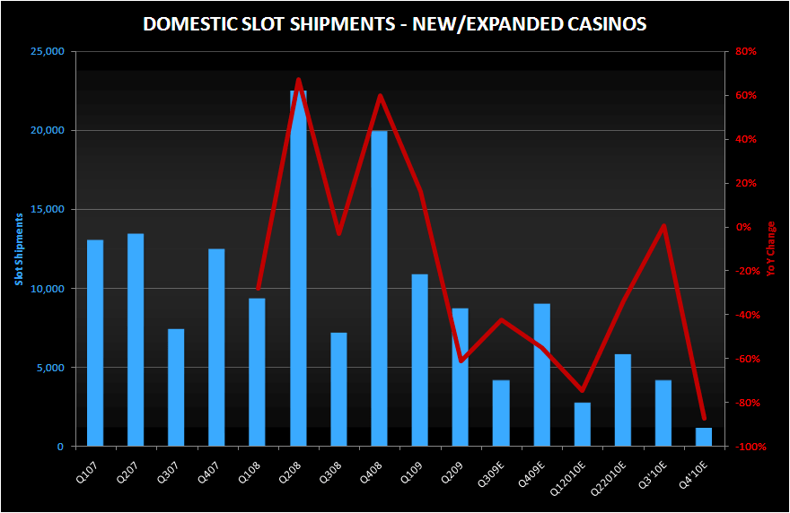 REPLACEMENT/NEW: A TALE OF TWO DEMANDS - domestic slot shipments