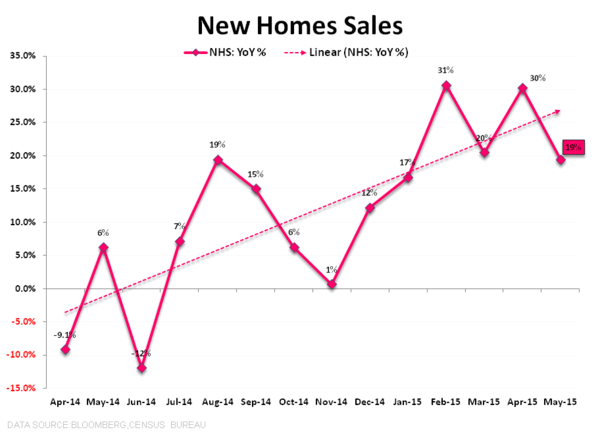 CHART OF THE DAY: We Are Still Bullish on Housing - 06.24.15 chart