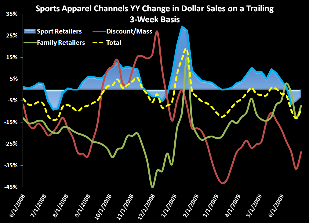 Sales Relief to Close out 2Q? - Sports Apparel   chart