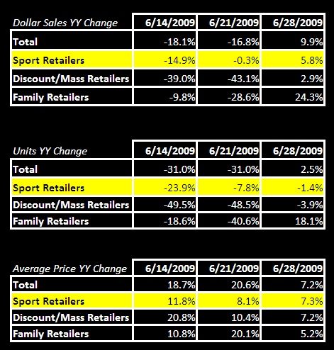 Sales Relief to Close out 2Q? - Table