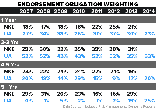 NKE - Key Issues Into The Print - endorsement weight