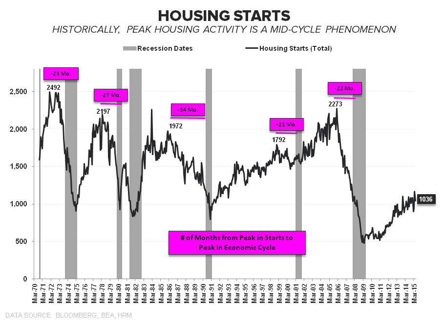 CHART OF THE DAY: #Housing Starts - z 1 Starts CoD2