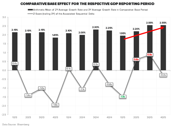 Expecting a Consumer-led Recovery? - GDP COMPS