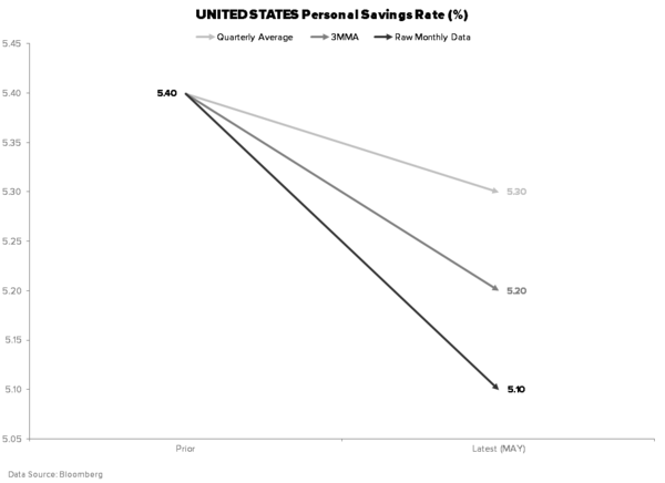 Expecting a Consumer-led Recovery? - PERSONAL SAVINGS RATE