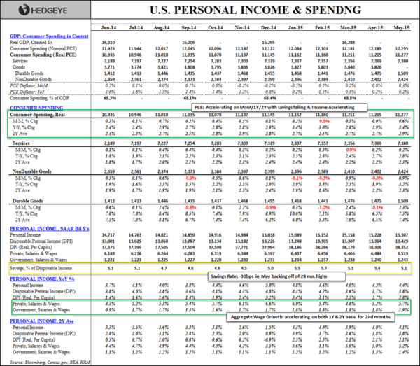 Expecting a Consumer-led Recovery? - Personal Income   Spending