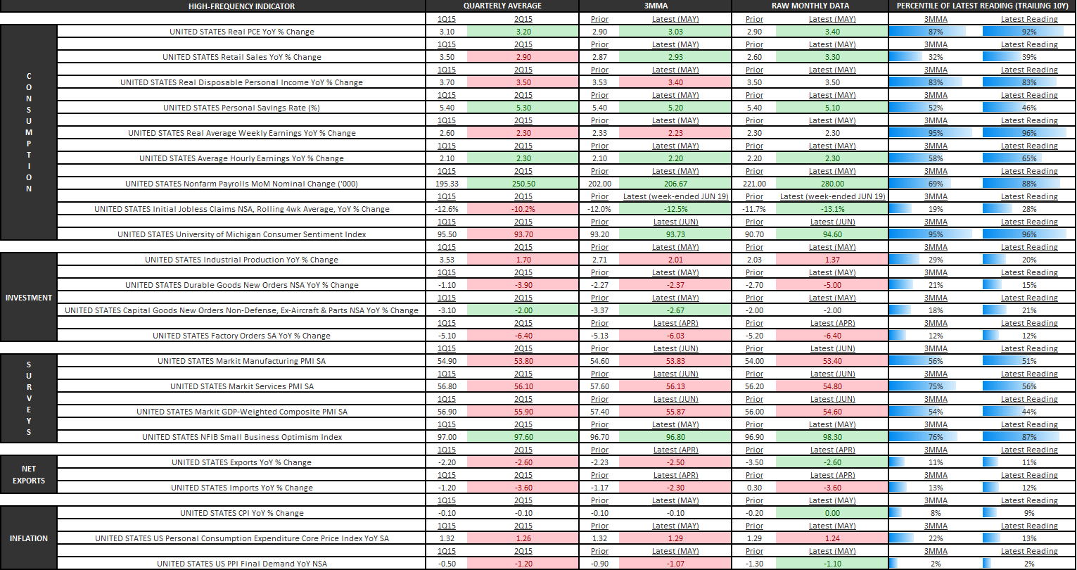 Expecting a Consumer-led Recovery? - U.S. Economic Summary Table