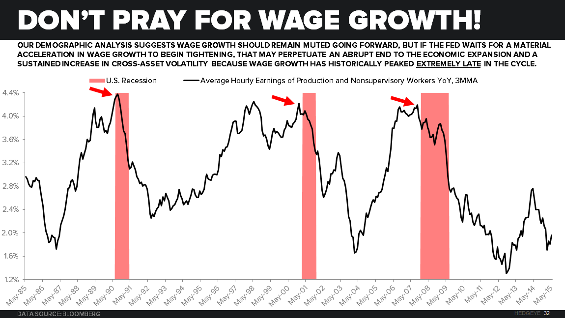 Expecting a Consumer-led Recovery? - WAGE GROWTH