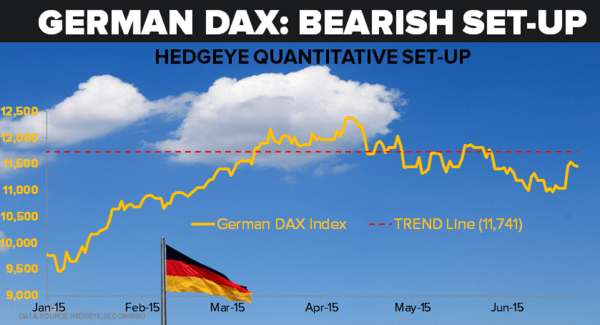 Beware: Germany Is Not Out Of The Rough Waters Yet - z dax 06.25.15 chart
