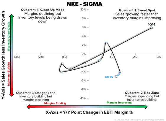 NKE – Is 50% Gross Margin In The Cards? - NKE Sigma