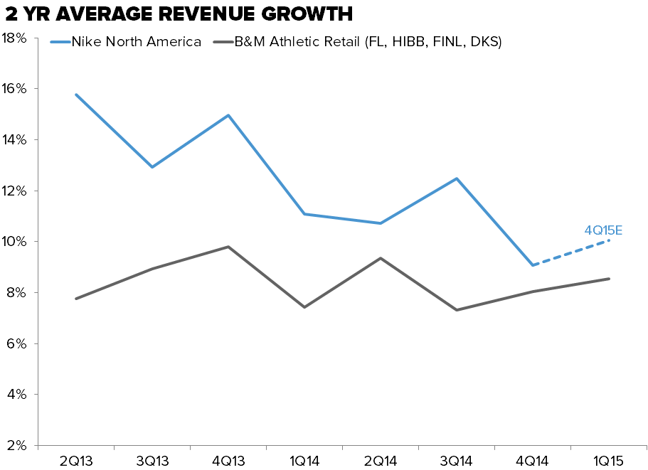 NKE – Is 50% Gross Margin In The Cards? - Nike NA vs B M Growth