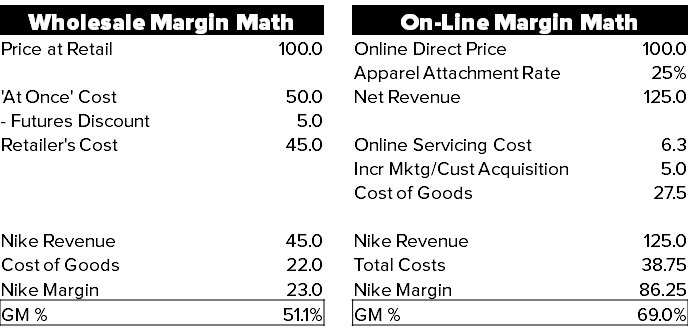 NKE – Is 50% Gross Margin In The Cards? - Nike ecom vs whole