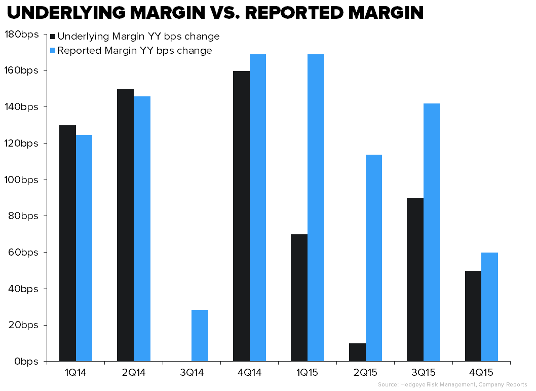 NKE – Is 50% Gross Margin In The Cards? - underlying margin