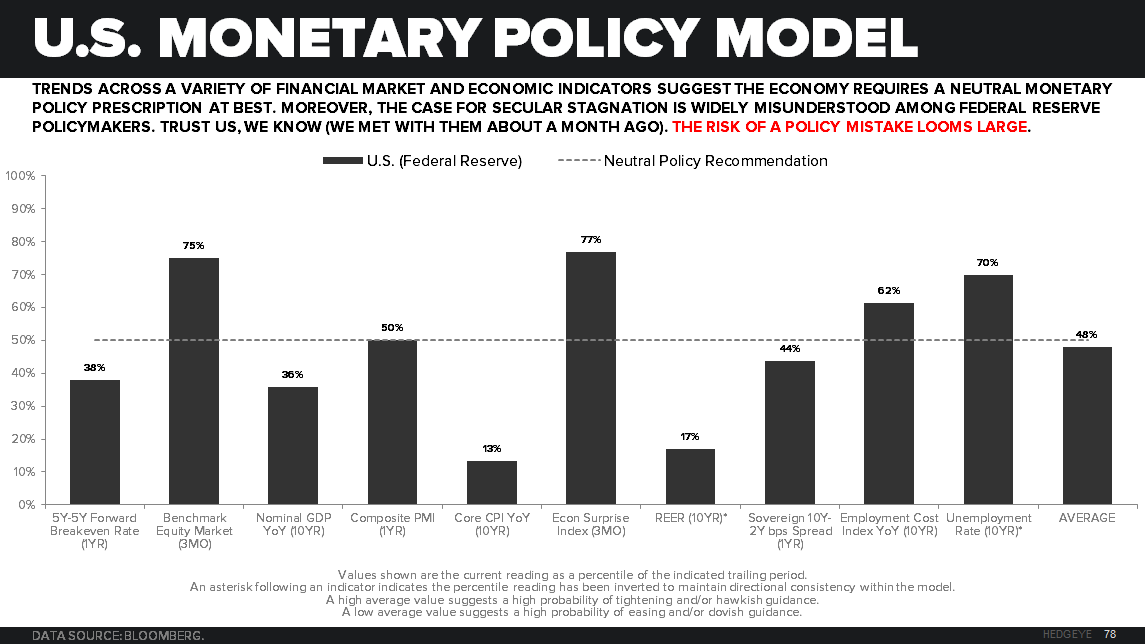CHART OF THE DAY: U.S. Monetary Policy Model - 06.26.15 chart2