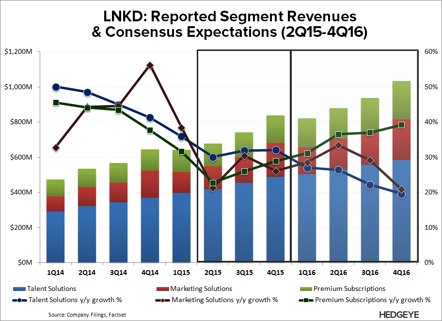 LNKD: New Best Idea (Long) - LNKD   Consensus 1Q15
