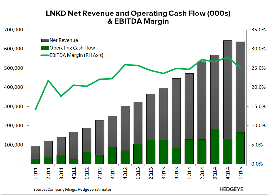 LNKD: New Best Idea (Long) - LNKD   Rev Cash