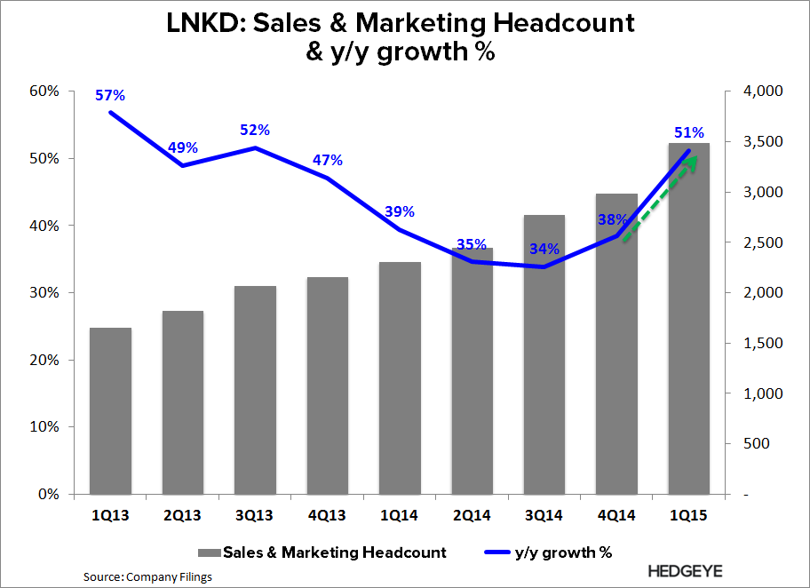 LNKD: New Best Idea (Long) - LNKD   Sales Headcount 1Q15