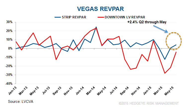 MGM: LAME FIGHT, LAME REVPAR - Las Vegas Rev PAR