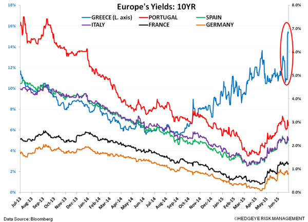 CHART OF THE DAY: Is #Greece Just The Tip Of Europe's Iceberg? - COD z EL. yields