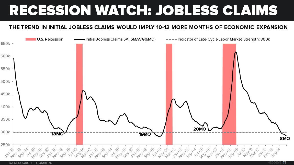 CHART OF THE DAY: Recession Watch (Keep An Eye On This Key Indicator) - z Chart of the Day