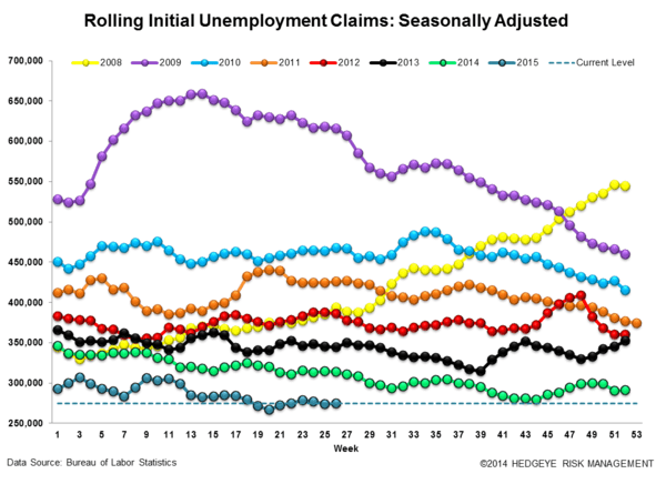 INITIAL CLAIMS | 5 QTRS TO GO - Claims3 normal  3