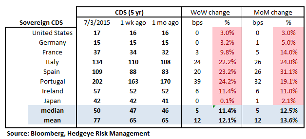 MONDAY MORNING RISK MONITOR | RISK IS RISING, BUT NOT WHERE YOU THINK - RM18