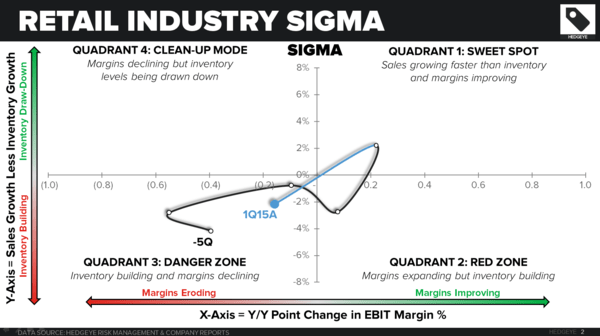 Retail Callouts (7/6): Gnarly SIGMAs, Employment Callout - 7 6 chart1B