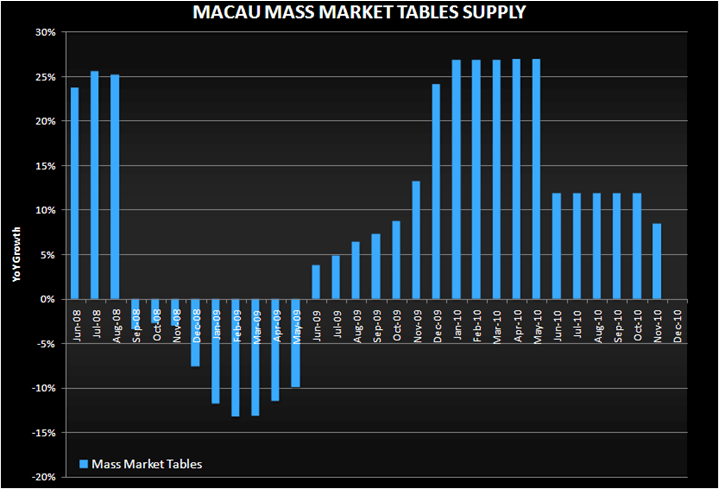 BEIJING WON'T OFFSET MASS TABLE SUPPLY INCREASE - macau mass market table growth