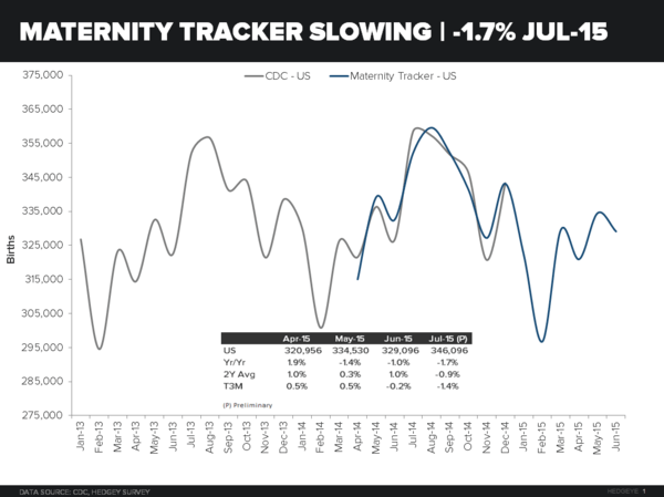 MATERNITY TRACKER UPDATE |  JULY -1.7%  - maternity tracker July 2015