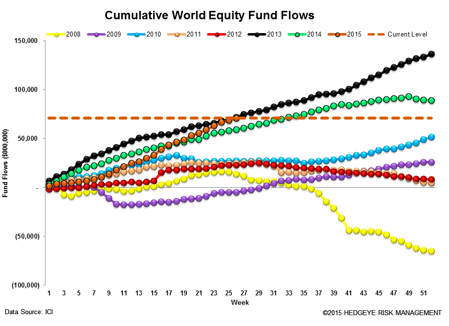 ICI Fund Flow Survey | Greek Drama Prompted a Flock to Money Markets - ICI13