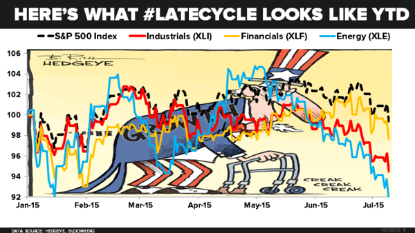 CHART OF THE DAY: Here's What #LateCycle Looks Like YTD - z 07.09.15 Chart