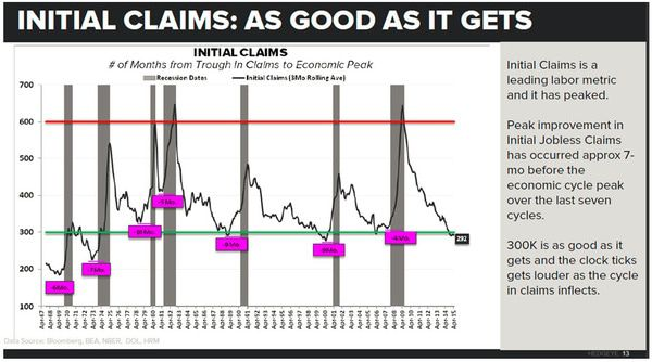 MUST-SEE MACRO CHART: Why the Next Move > 300K Jobless Claims Is a (Huge) Problem - z mack