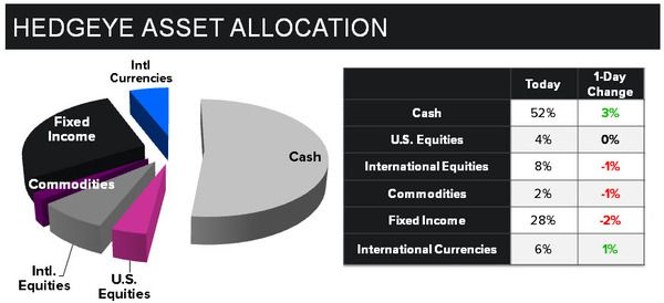 KEITH'S CHART OF THE DAY: So What Am I Going to Do From Here? (Asset Allocation) - z chart DAY