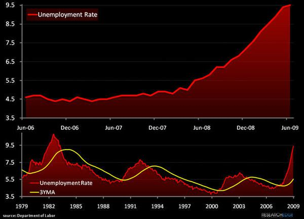 Charts Of The Week: Unemployment's Double Top - ab34